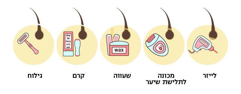 עד כמה יעילה הסרת שיער בלייזר, יחסית לשיטות אחרות?